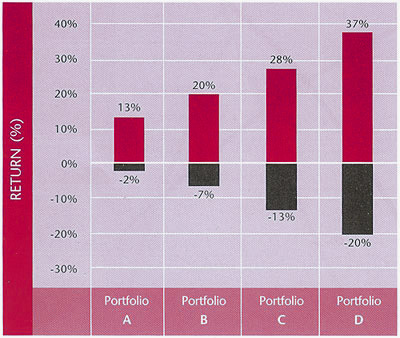 Portfolio Risk Graph